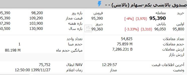 قیمت-صندوق-پالایش-یکم-امروز-دوشنبه-27-بهمن-ماه-99-2